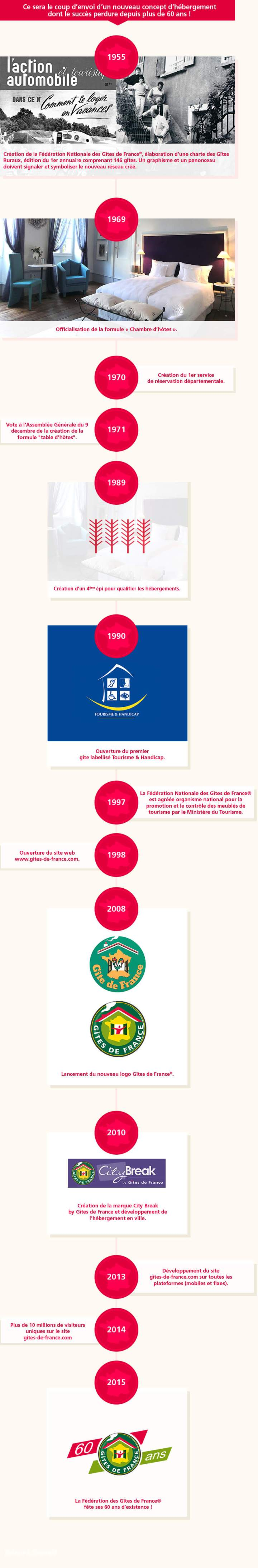 Infographie de l'histoire